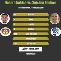 Robert Andrich vs Christian Gentner h2h player stats