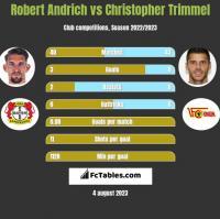 Robert Andrich vs Christopher Trimmel h2h player stats