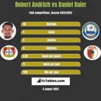 Robert Andrich vs Daniel Baier h2h player stats