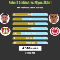 Robert Andrich vs Ellyes Skhiri h2h player stats