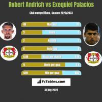 Robert Andrich vs Exequiel Palacios h2h player stats
