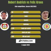 Robert Andrich vs Felix Kroos h2h player stats