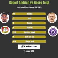 Robert Andrich vs Georg Teigl h2h player stats