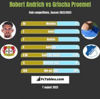 Robert Andrich vs Grischa Proemel h2h player stats