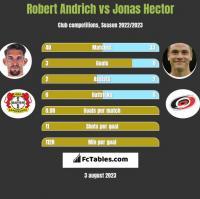 Robert Andrich vs Jonas Hector h2h player stats