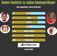 Robert Andrich vs Julian Baumgartlinger h2h player stats
