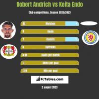 Robert Andrich vs Keita Endo h2h player stats