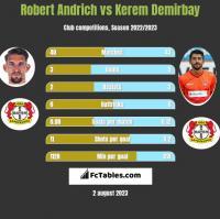 Robert Andrich vs Kerem Demirbay h2h player stats