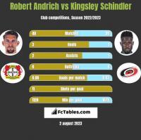 Robert Andrich vs Kingsley Schindler h2h player stats