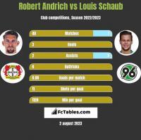 Robert Andrich vs Louis Schaub h2h player stats