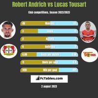 Robert Andrich vs Lucas Tousart h2h player stats