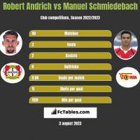 Robert Andrich vs Manuel Schmiedebach h2h player stats