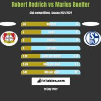 Robert Andrich vs Marius Buelter h2h player stats