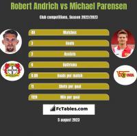 Robert Andrich vs Michael Parensen h2h player stats