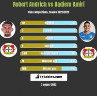 Robert Andrich vs Nadiem Amiri h2h player stats