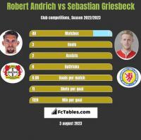 Robert Andrich vs Sebastian Griesbeck h2h player stats