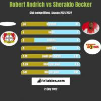 Robert Andrich vs Sheraldo Becker h2h player stats