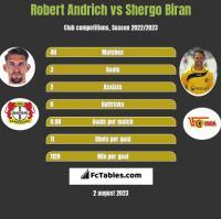 Robert Andrich vs Shergo Biran h2h player stats