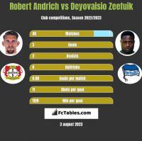 Robert Andrich vs Deyovaisio Zeefuik h2h player stats