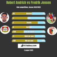 Robert Andrich vs Fredrik Jensen h2h player stats