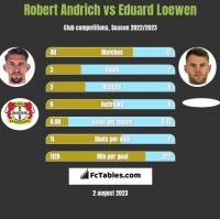 Robert Andrich vs Eduard Loewen h2h player stats