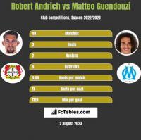 Robert Andrich vs Matteo Guendouzi h2h player stats