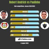 Robert Andrich vs Paulinho h2h player stats
