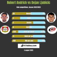 Robert Andrich vs Dejan Ljubicic h2h player stats