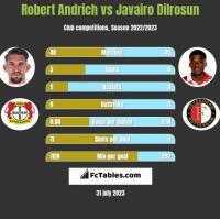 Robert Andrich vs Javairo Dilrosun h2h player stats