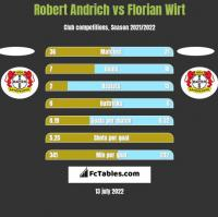 Robert Andrich vs Florian Wirt h2h player stats