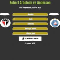 Robert Arboleda vs Anderson h2h player stats