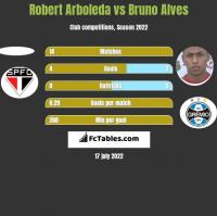 Robert Arboleda vs Bruno Alves h2h player stats
