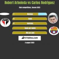Robert Arboleda vs Carlos Rodriguez h2h player stats