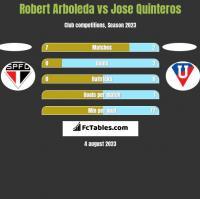 Robert Arboleda vs Jose Quinteros h2h player stats