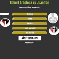 Robert Arboleda vs Juanfran h2h player stats