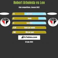 Robert Arboleda vs Leo h2h player stats
