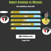 Robert Arboleda vs Miranda h2h player stats