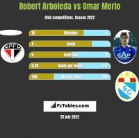 Robert Arboleda vs Omar Merlo h2h player stats