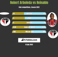 Robert Arboleda vs Reinaldo h2h player stats