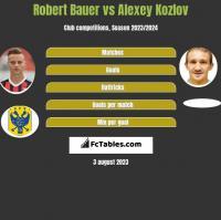 Robert Bauer vs Alexey Kozlov h2h player stats