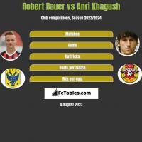 Robert Bauer vs Anri Khagush h2h player stats