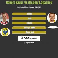 Robert Bauer vs Arseniy Logashov h2h player stats