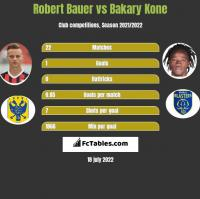 Robert Bauer vs Bakary Kone h2h player stats