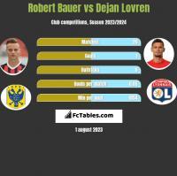 Robert Bauer vs Dejan Lovren h2h player stats