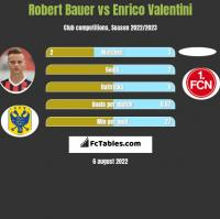 Robert Bauer vs Enrico Valentini h2h player stats