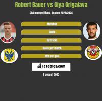 Robert Bauer vs Giya Grigalava h2h player stats
