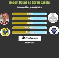 Robert Bauer vs Goran Causic h2h player stats