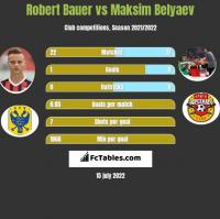 Robert Bauer vs Maksim Belyaev h2h player stats