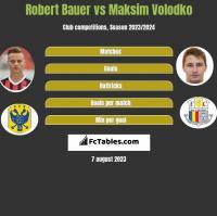 Robert Bauer vs Maksim Volodko h2h player stats