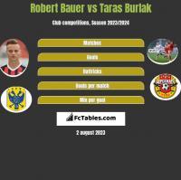 Robert Bauer vs Taras Burlak h2h player stats